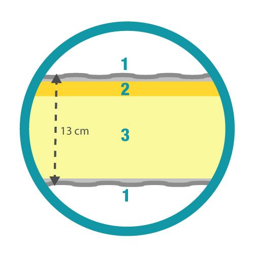 Estructura del Colchón visco